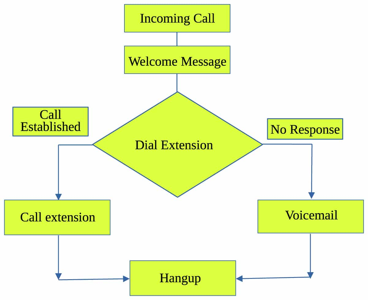 Make your own ivr with asterisk print m4hsunfo Image collections