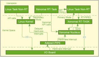 The Xenomai Project, a Linux Based RTOS