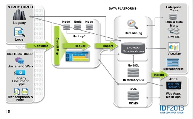 Why Is Big Data So Important For Enterprises Open Source
