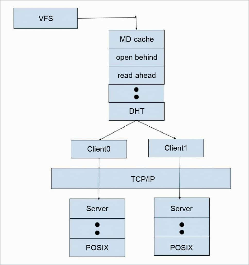 stat system call caching