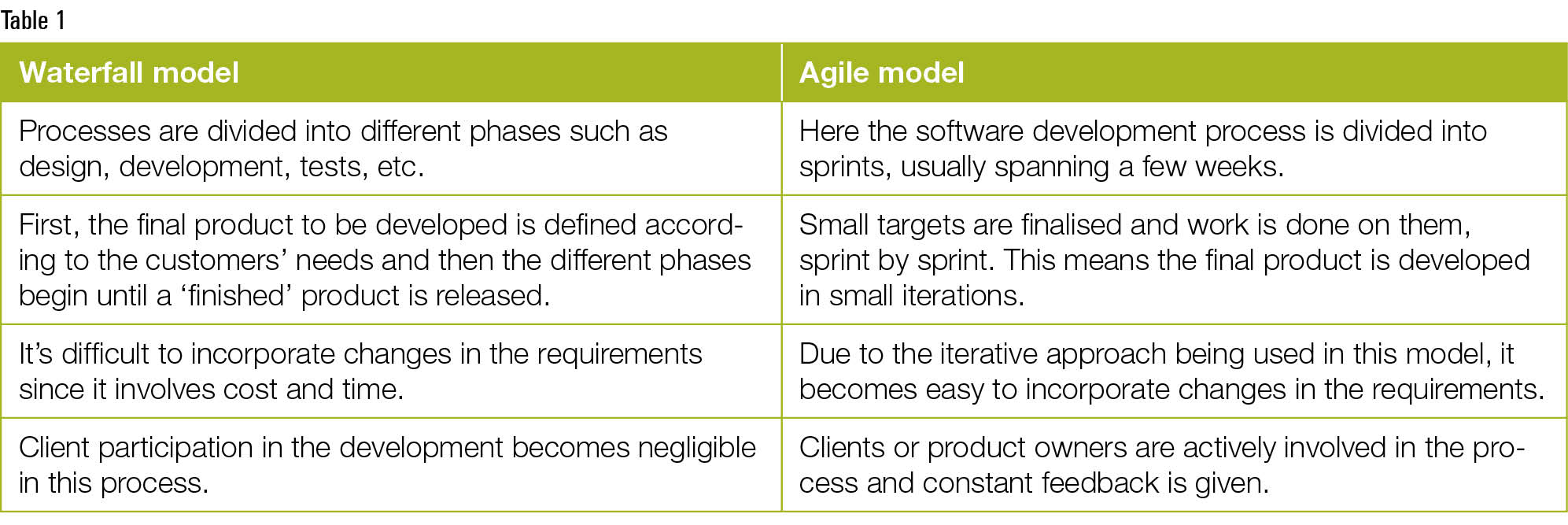 Starting the devops journey using cucumber and selenium for Difference between agile and waterfall model